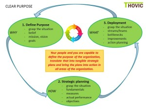 De THOVIC belofte - Clear purpose